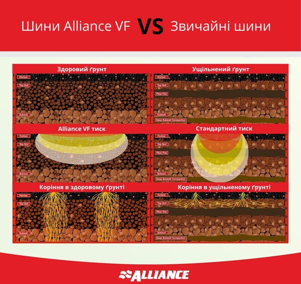 Фото: инфографика. Влияние шин на уплотнение почвы